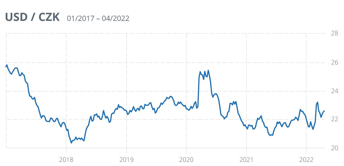 USD/CZK, Forex historie | blogger.com